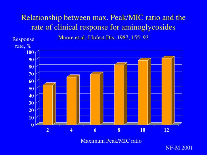 Relationship between max. Peak/MIC ratio and the rate of clinical response for aminoglycosides