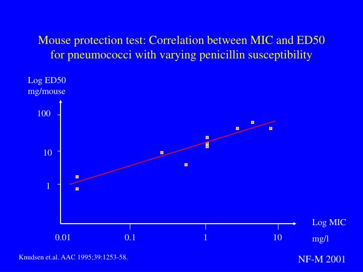 Mouse protection test: Correlation between MIC and ED50 for pneumococci with varying penicillin susceptibility