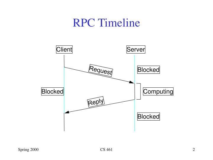 RPC Timeline