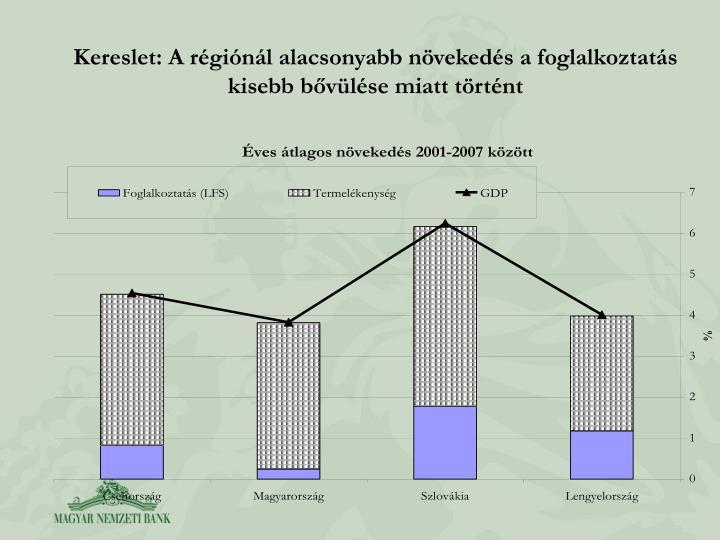 Kereslet: A rginl alacsonyabb nvekeds a foglalkoztats kisebb bvlse miatt trtnt