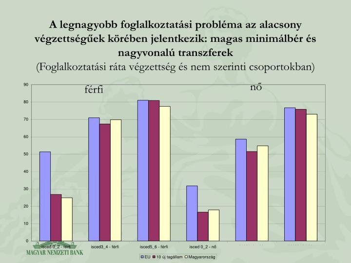 A legnagyobb foglalkoztatsi problma az alacsony vgzettsgek krben jelentkezik: magas minimlbr s nagyvonal transzferek