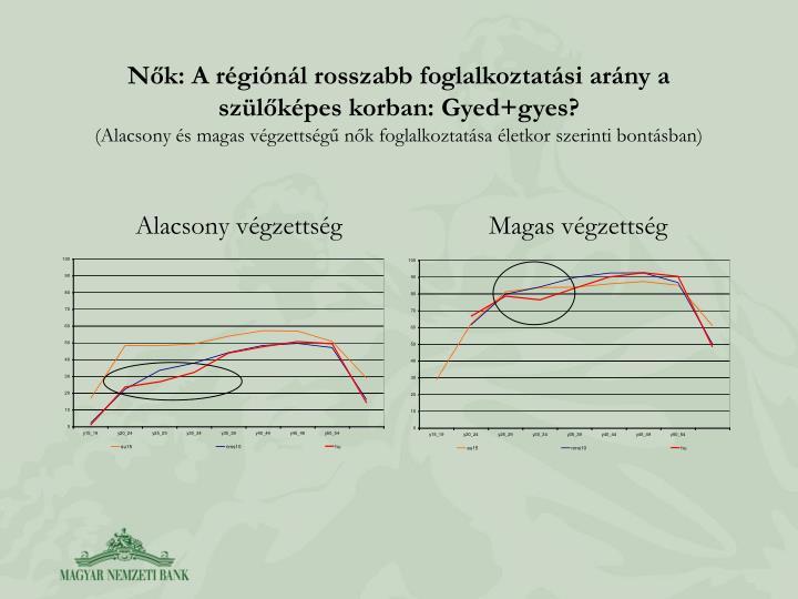 Nk: A rginl rosszabb foglalkoztatsi arny a szlkpes korban: Gyed+gyes?