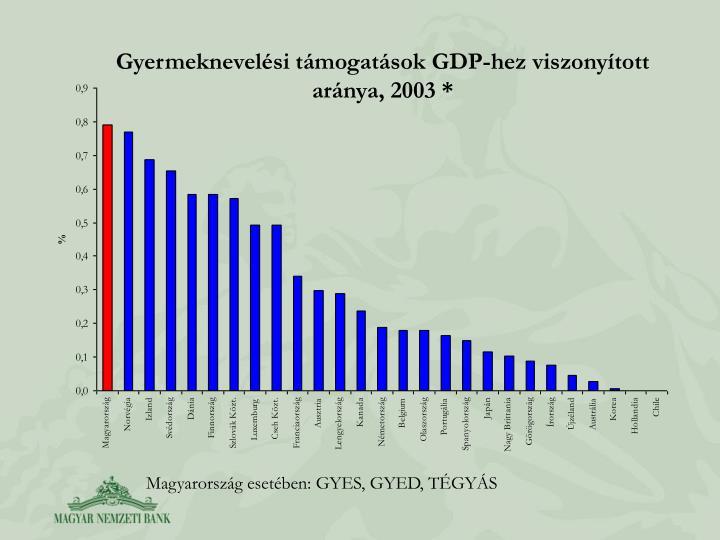 Gyermeknevelsi tmogatsok GDP-hez viszonytott arnya, 2003 *
