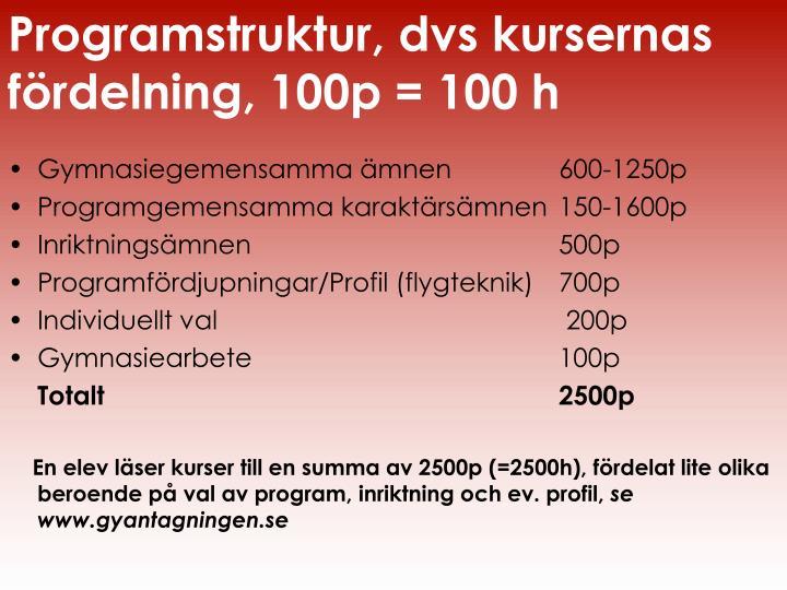 Programstruktur, dvs kursernas fördelning, 100p = 100 h