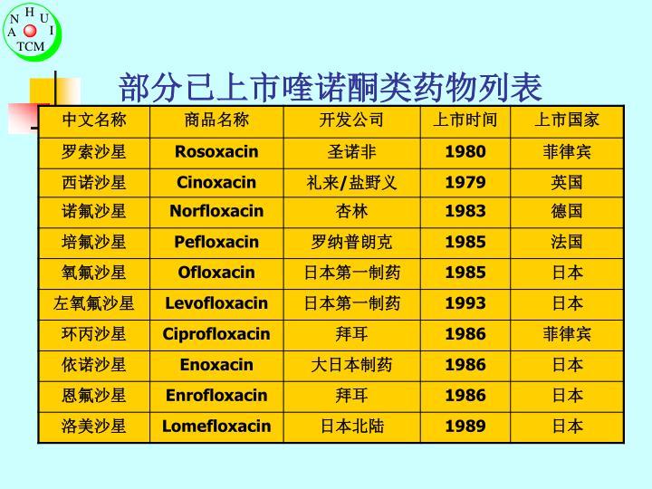 部分已上市喹诺酮类药物列表
