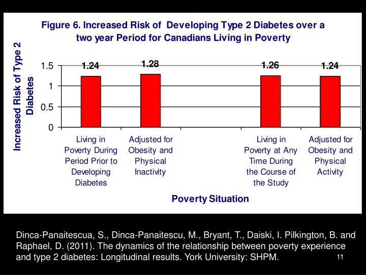 Dinca-Panaitescua, S., Dinca-Panaitescu, M., Bryant, T., Daiski, I. Pilkington, B. and Raphael, D. (2011). The dynamics of the relationship between poverty experience and type 2 diabetes: Longitudinal results. York University: SHPM.