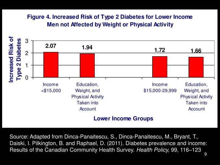 Source: Adapted from Dinca-Panaitescu, S., Dinca-Panaitescu, M., Bryant, T., Daiski, I. Pilkington, B. and Raphael, D. (2011). Diabetes prevalence and income: Results of the Canadian Community Health Survey.