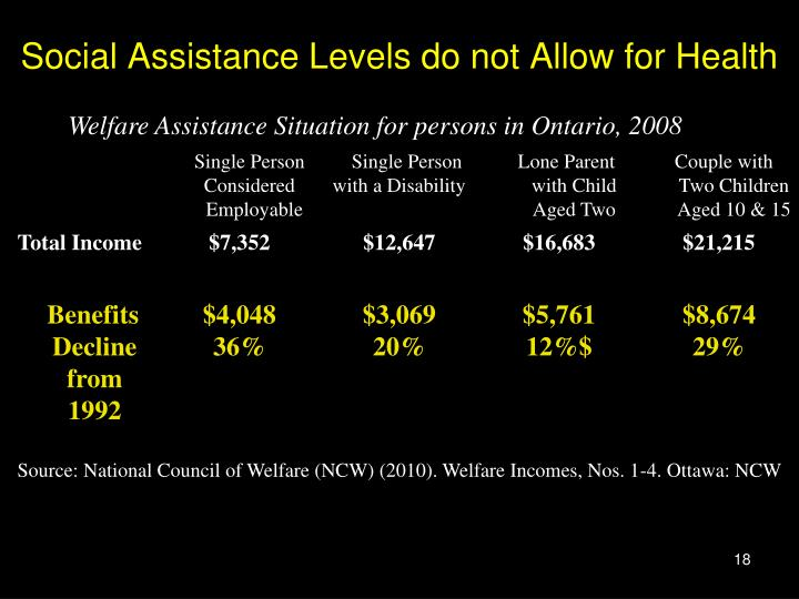 Social Assistance Levels do not Allow for Health