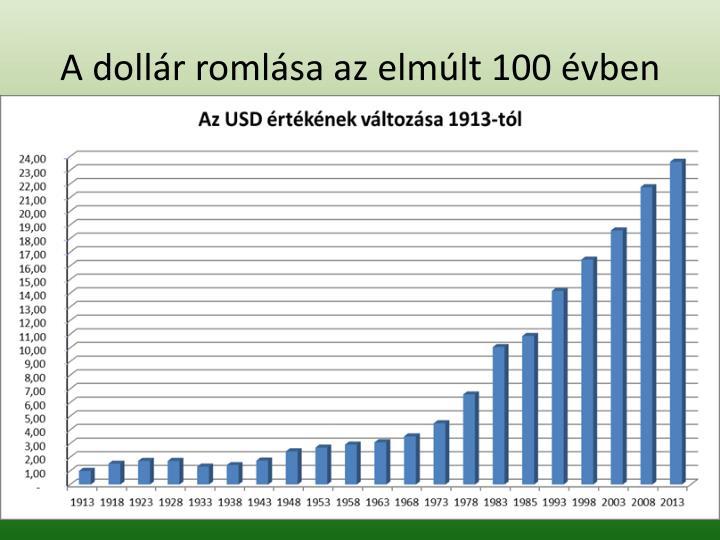 A dollár romlása az elmúlt 100 évben