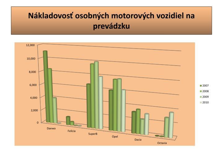 Nákladovosť osobných motorových vozidiel na prevádzku