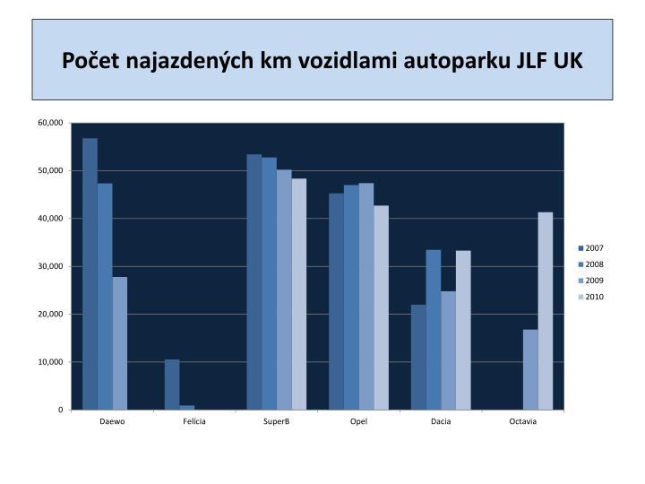 Počet najazdených km vozidlami