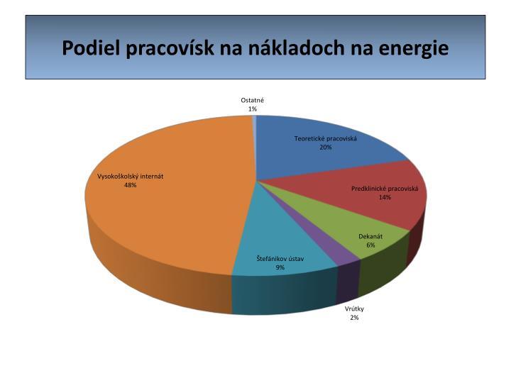 Podiel pracovísk na nákladoch na energie