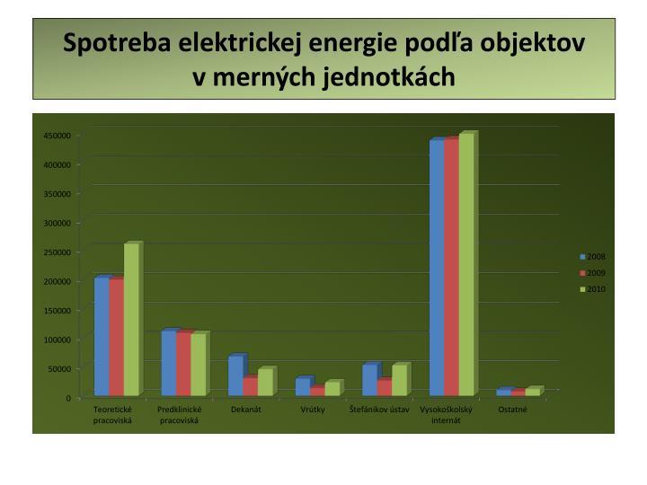 Spotreba elektrickej energie podľa objektov