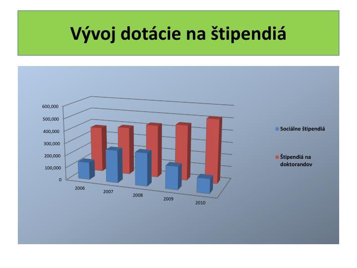 Vývoj dotácie na štipendiá