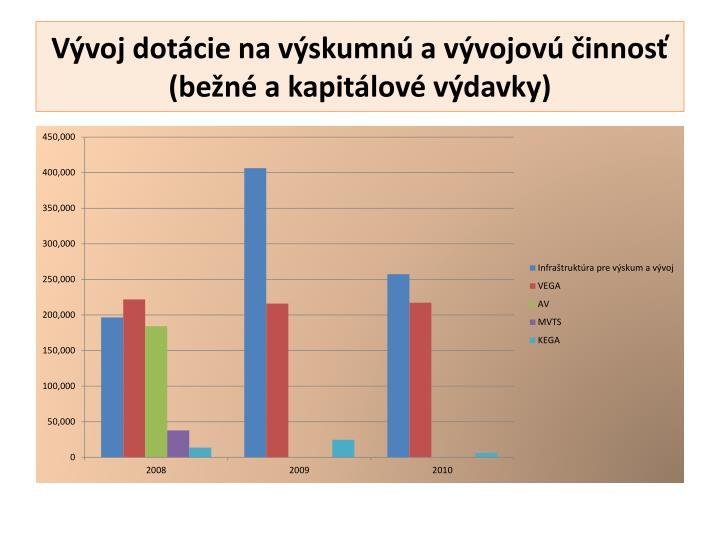 Vývoj dotácie na výskumnú a vývojovú činnosť