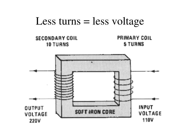 Less turns = less voltage