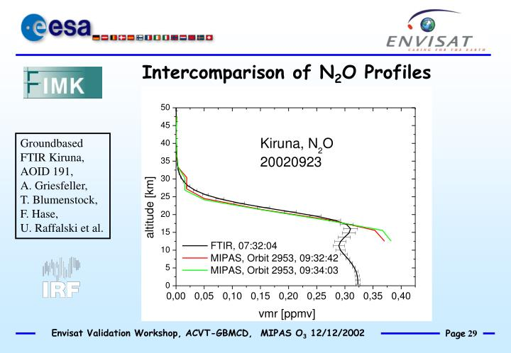 Intercomparison of N