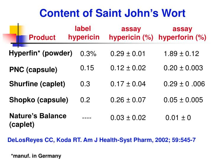 Content of Saint John's Wort