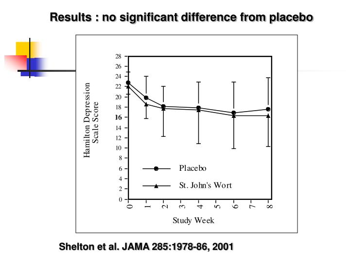 Results : no significant difference from placebo