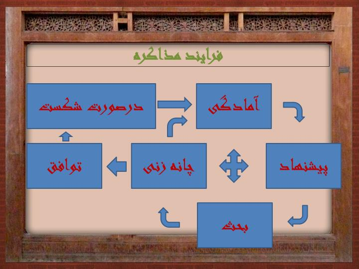 فرایند مذاکره