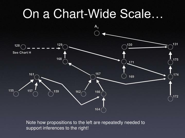 On a Chart-Wide Scale…
