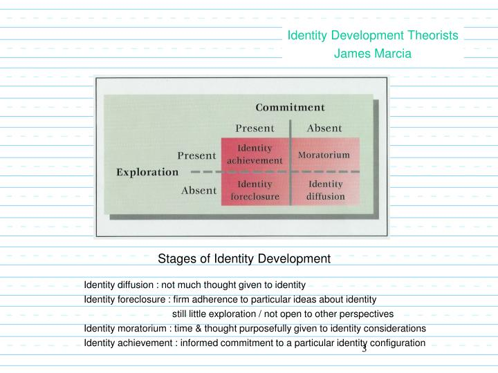 Identity Development Theorists