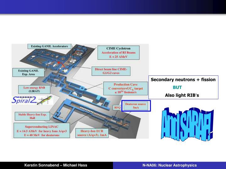 Secondary neutrons + fission