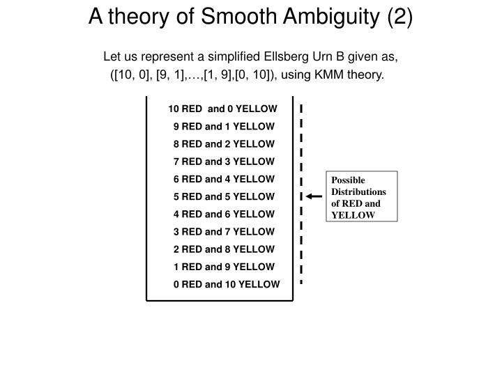 A theory of Smooth Ambiguity (2)