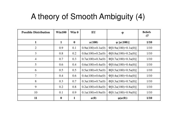 A theory of Smooth Ambiguity (4)