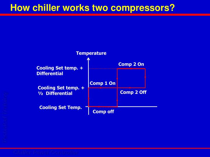 How chiller works two compressors?