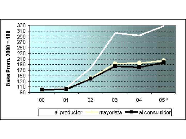 VARIACION DE PRECIOS PRODUCTOS LACTEOS