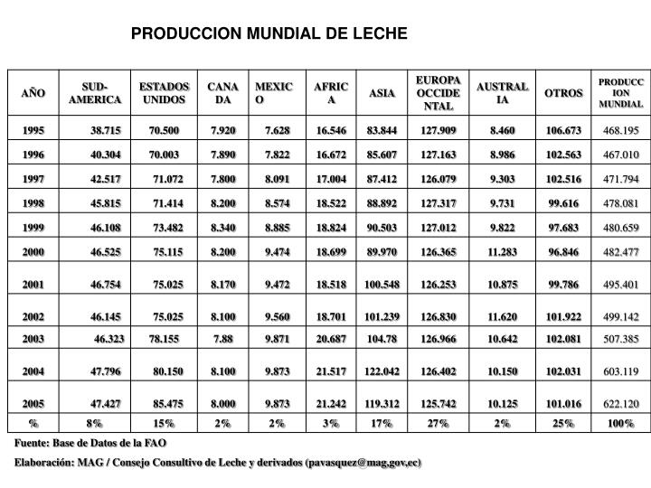 PRODUCCION MUNDIAL DE LECHE