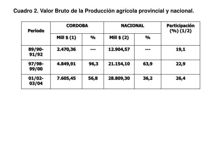 Cuadro 2. Valor Bruto de la Producción agrícola provincial y nacional.