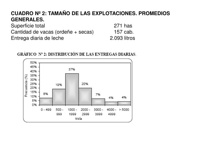CUADRO Nº 2: TAMAÑO DE LAS EXPLOTACIONES. PROMEDIOS GENERALES.