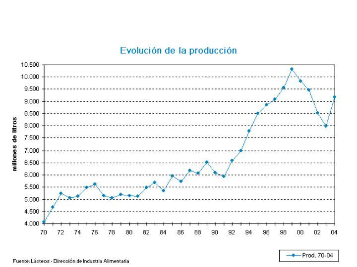 PRODUCCION DE LECHE EN ARGENTINA