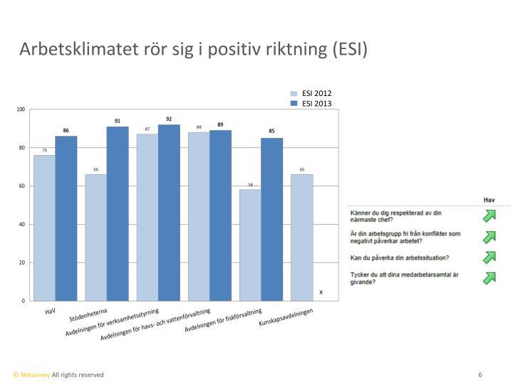 Arbetsklimatet rör sig i positiv riktning (ESI)