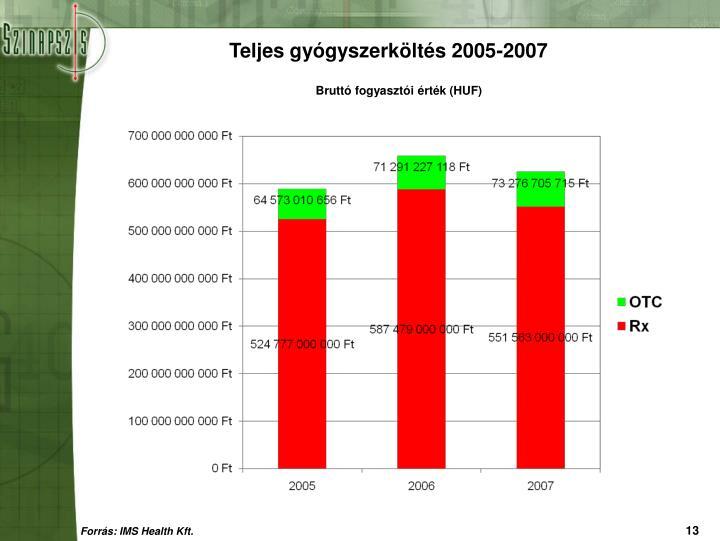 Teljes gyógyszerköltés 2005-2007