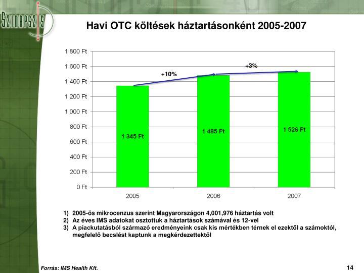 Havi OTC költések háztartásonként 2005-2007