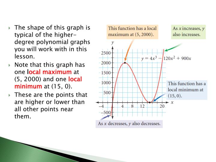 The shape of this graph is typical of the higher-degree polynomial graphs you will work with in this lesson.
