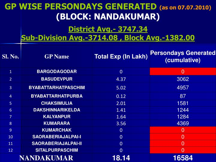 GP WISE PERSONDAYS GENERATED
