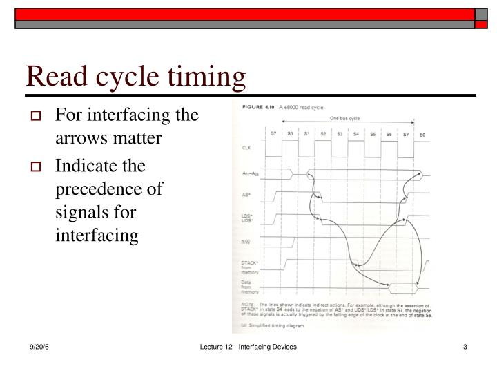 Read cycle timing