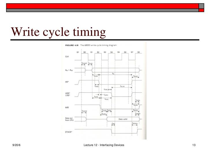 Write cycle timing