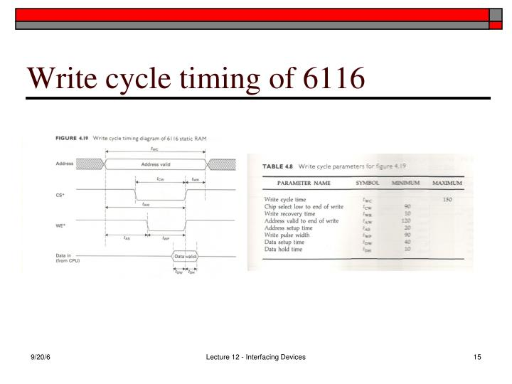 Write cycle timing of 6116