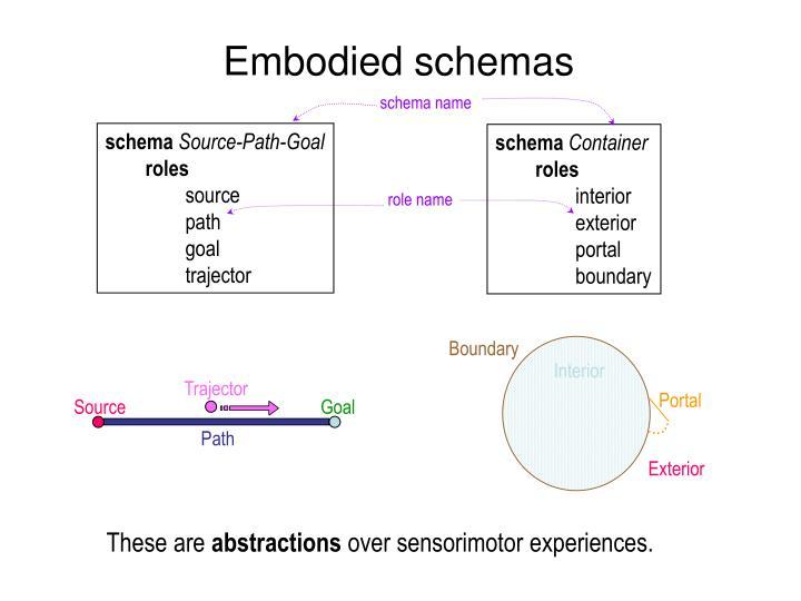 Embodied schemas