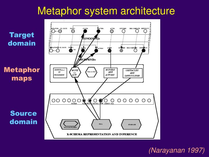 Metaphor system architecture