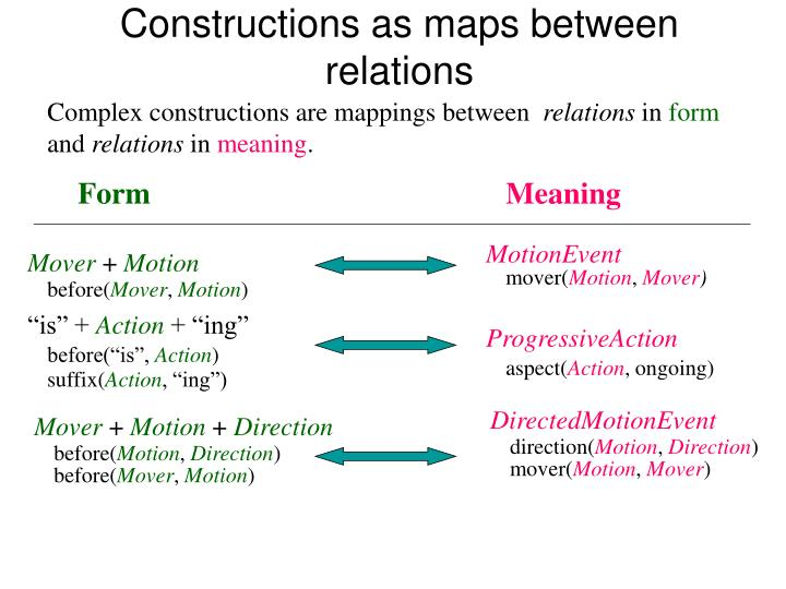 Constructions as maps between relations