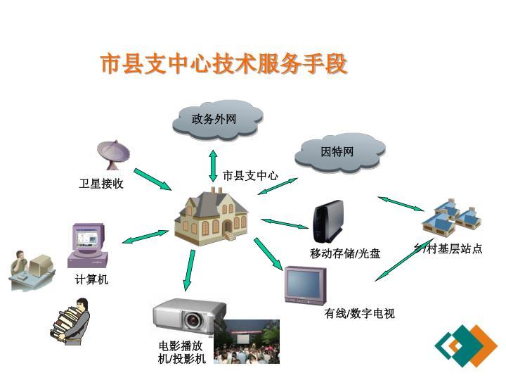 市县支中心技术服务手段