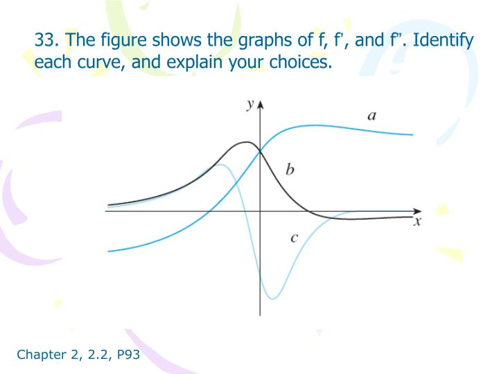 33. The figure shows the graphs of f, f