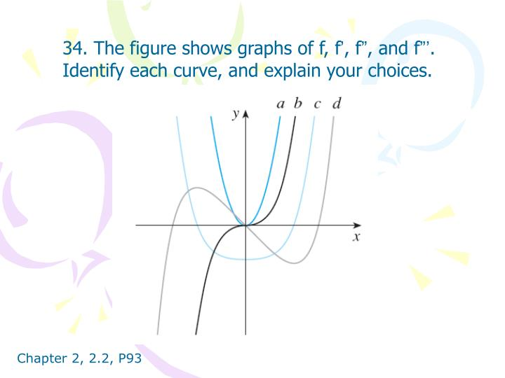 34. The figure shows graphs of f, f