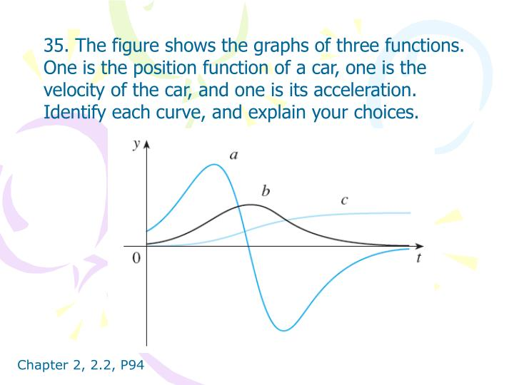 35. The figure shows the graphs of three functions. One is the position function of a car, one is the velocity of the car, and one is its acceleration. Identify each curve, and explain your choices.